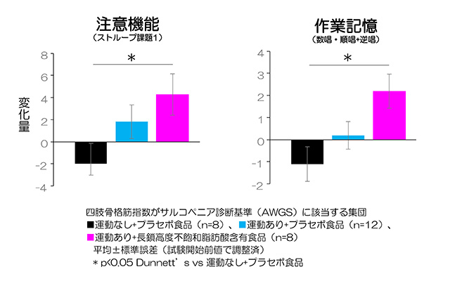 「運動・芸術鑑賞」と「長鎖高度不飽和脂肪酸(DHA・EPA・ARA)摂取」の組合せによる認知機能維持の可能性を確認