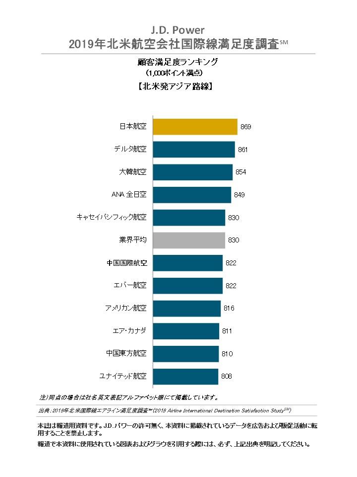 J.D. Power 2019年北米航空会社国際線満足度調査(SM) 画像