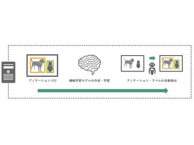 【マウス操作でAI開発】プログラミング不要でオリジナルな物体検知AIを開発可能!『Humanome Eyes Workstation』販売開始