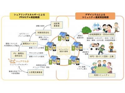 デザイニウム、福島県「再生可能エネルギー関連技術実証研究支援事業」に採択