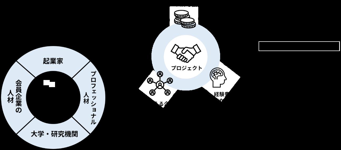 「axle御茶ノ水」にてスタートアップ創出を支援するプログラムを5月よりスタート 画像