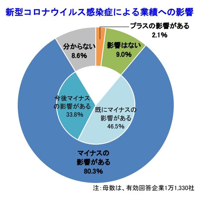 新型コロナウイルス、企業の80.3%で「業績にマイナス」