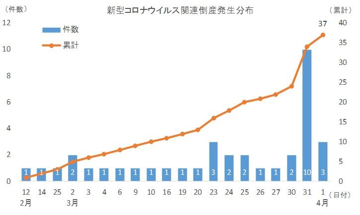 「新型コロナウイルス関連倒産」は37件発生<4月3日(金)17時30分現在判明分>