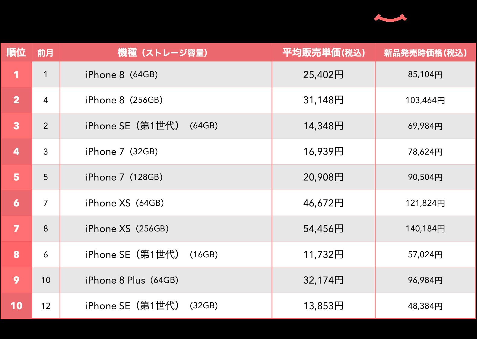 にこスマ|2021年4月中古iPhone販売数ランキング