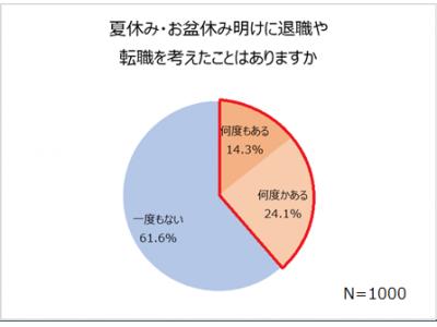 【会社員 夏休みと転職の実態調査】3人に1人は夏休み明けに転職を考えたことがある!会社に対して不満がある人、64.8%。会社に対する不満「給与が安い」「上司が理不尽」仕事での理不尽エピソード公開