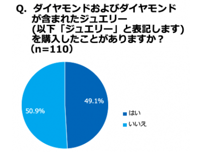 海外セレブも注目する一方で、「合成ダイヤモンドを知らない」人72.7%