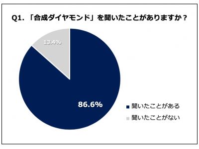 95.5%の女性が「クリスマスに合成ピンクダイヤモンドをもらったら嬉しい」と回答!カラーダイヤの中でもピンクに興味あり71.4%