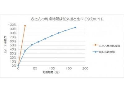 TOSEI、ふとん専用の乾燥機を発売