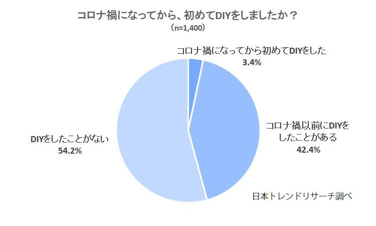 【ホームセンターが人気?】3.4%が「コロナ禍になってから初めてDIYをした」