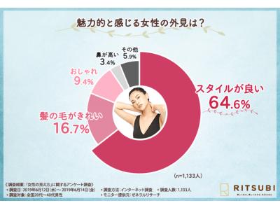 【あなたの二の腕はエア浴衣になってない?】約8割の男性が「二の腕が引き締まった女性に好感を持つ」と回答。女性に対する男性の厳しい本音を徹底調査!