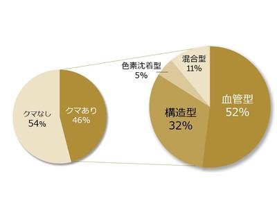 日本人女性の【クマ症状】の年代による変化を解析