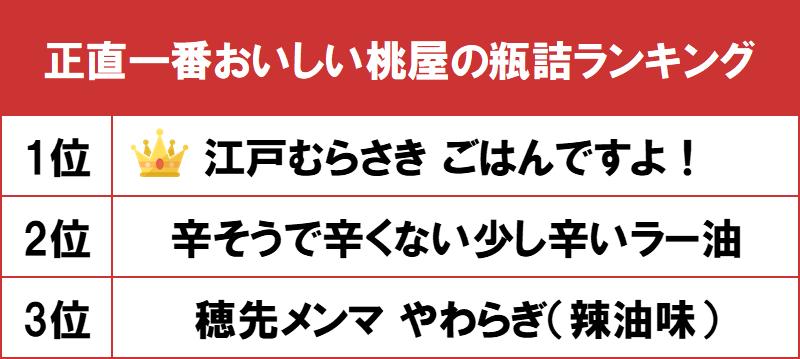 1位はのりつくだ煮の「江戸むらさき ごはんですよ!」! gooランキングが「正直一番おいしい桃屋の瓶詰ランキング」を発表