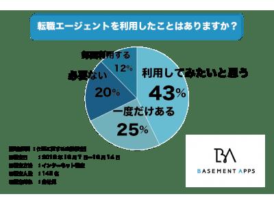 転職成功の秘訣は!?転職者の37%が転職エージェントを利用したことがある、43%が利用してみたいと回答!転職エージェントの有用性を感じている人が多数か?