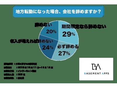 「地方転勤するくらいなら退職してやる」という人が27%も!?給料を上げる、期限…