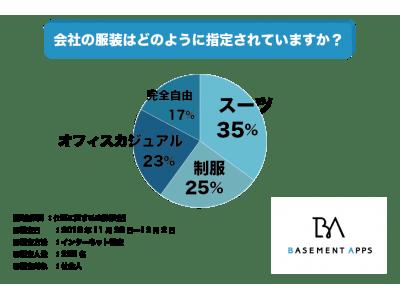 服装を自由にすることで生産性は上がる?社会人の23%が、会社の服装がオフィスカジュアルと回答!オフィスカジュアルはどこまで許容範囲なのか?