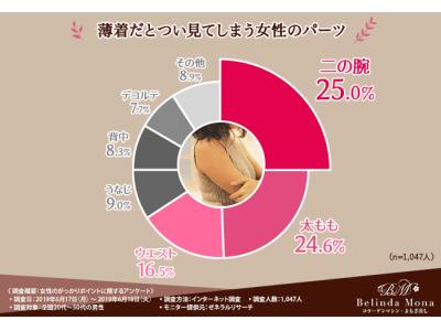 【こんな露出はNG!薄着女性のがっかりエピソード大公開!】理想のボディは●●なお肌。美容大国韓国で大人気のお肌ケアをご紹介!