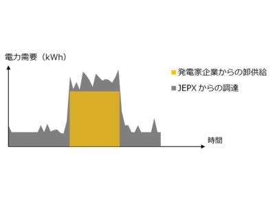 デジタルグリッドの運営する日本初の「民間電力取引所」で、電源を選べる「オーダーメイド型」調達を開始