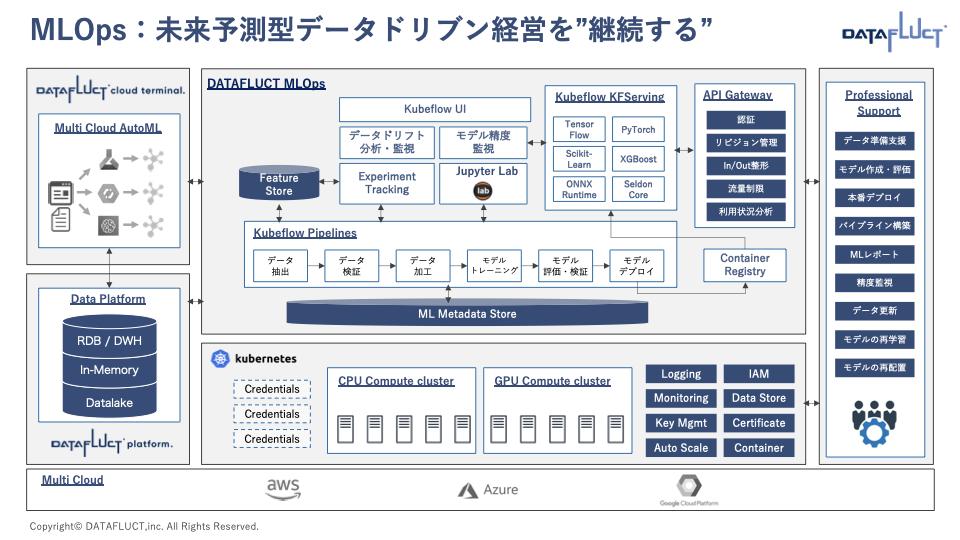 DATAFLUCT  CTO・原田が、翔泳社主催のオンラインイベント『data tech 2020』に登壇