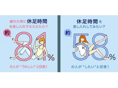 『休足時間』と差し入れに関する調査で新発見!お菓子を差し入れるのはもう古い!?全国の働く女性の8割以上が差し入れでもらうと嬉しいと回答!これからの差し入れの新定番は『休足時間』!