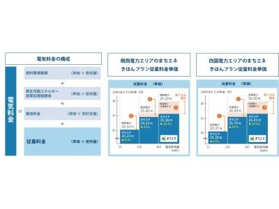 まちエネ、関西電力エリア・四国電力エリアにサービス提供を開始!