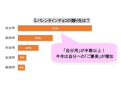 """【2021バレンタイン意識調査】今年は""""おうちバレンタイン""""需要が増加"""