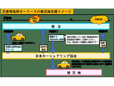 「災害時、被災地で車が足りなくなる状況を変える」災害時には速やかに返却し、支援車両として活用するカーリースサービスの利用申込受付を開始しました。