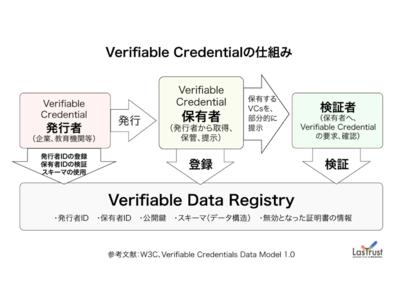 ブロックチェーン証明書発行SaaS「CloudCerts」がWeb3.0時代のデジタル証明書通信規格「Verifiable Credentials」に対応。自己主権型IDとの連携も視野