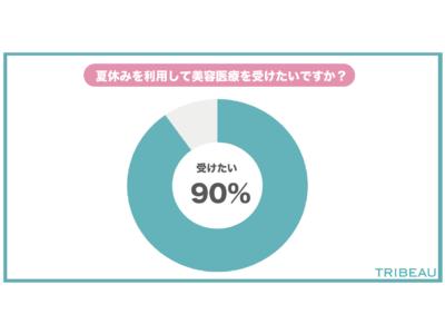 【夏休み美容医療調査】9割の人が夏休みを利用して美容医療を受けたいと回答。約3人に1人がダーマペンを受けたい?!
