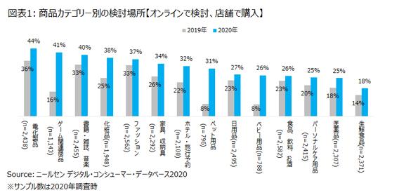 長期化するCOVID-19の影響下における消費者コミュニケーションとは~ニールセン 消費者のマルチスクリーンの利用状況を発表~