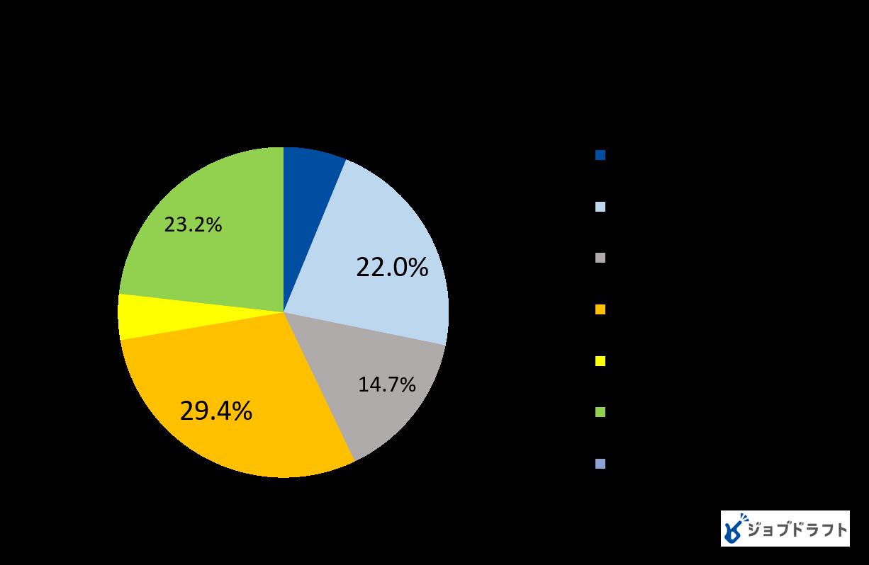 【高校生の就職活動に関するアンケート調査2020年(12月)】高校生の35%が求人サイトで情報収集、就職活動の不安1位「自分のやりたいことが見つからなくて不安」