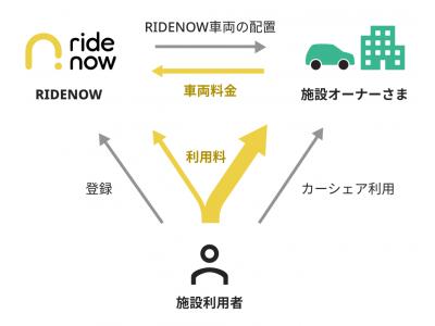 手数料無料のカーシェアサービス「ridenow」、新たにコミュニティー限定型カーシェアサービスを開始