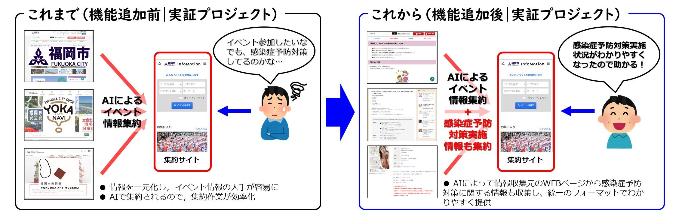(業務効率化・市民サービス向上実証プロジェクト)AIを活用したイベント情報集約サイト「InfoMotion福岡」にて感染症予防対策情報を追加配信開始!