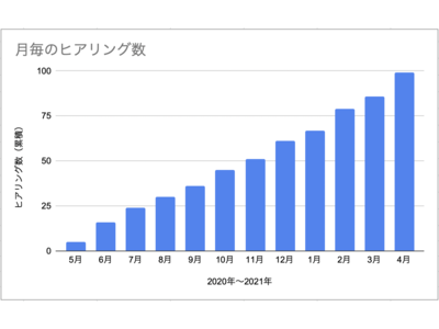 ビルドサロン、オンラインサロン開発時における初回ヒアリング内容の統計を発表。【株式会社ビルドサロン】