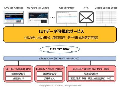 IoT-EXの事業者向けIoTデータ可視化サービスがオリックス提供のIoTネットワークサービス※に採用されました