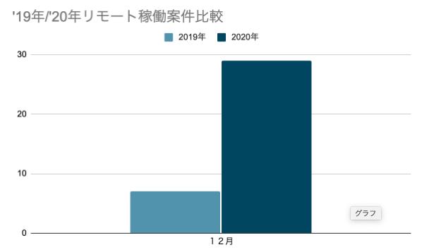 【コロナ禍でリモート案件稼働昨年対比414%!!ITプロ人材のマッチングプラットフォーム「Bizlink」にてリモート案件が急増!】