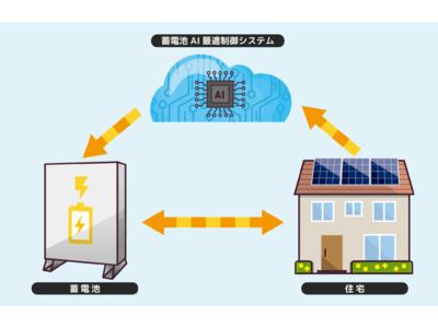 東京電力グループのエナジーゲートウェイ、蓄電池AI最適制御システムを販売開始