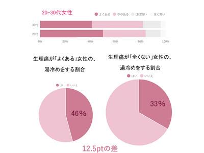 働く女性4,472人の調査でわかった、お風呂と生理痛の関係の調査報告