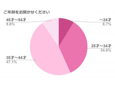 【エスママ】-シングルマザーのメンタルヘルス実態調査-シングルマザーになってからメンタル不調を経験する人は約8割という結果に