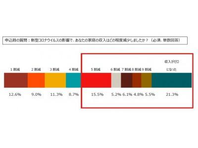 新型コロナウイルス感染症 東京都23区内のひとり親家庭 2割が収入ゼロ、9割が現金給付を要望 「ひとり親家庭応援ボックス」申込結果から 国際NGOセーブ・ザ・チルドレン
