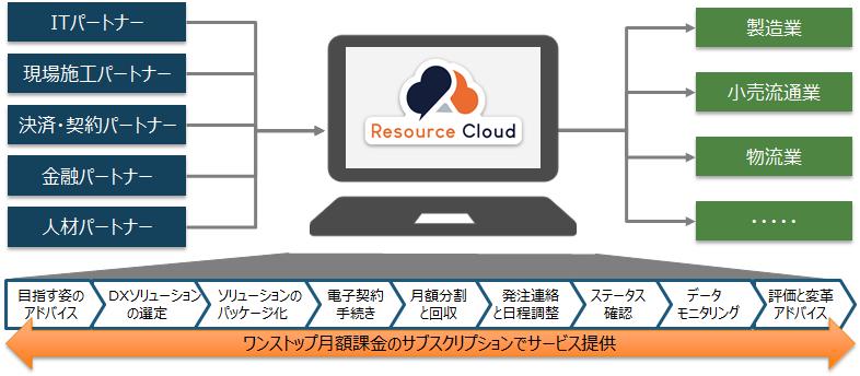 株式会社INDUSTRIAL-X、DX実現のための経営資源を調達する「Resource Cloud(... 画像