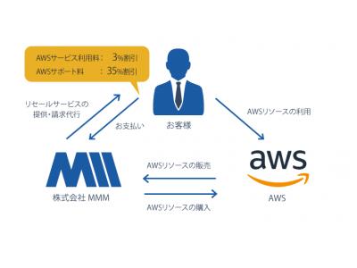 AWSサービス利用料を3%割引、AWSサポート料を35%割引する、AWSのリセールサービス(再販売)をスタート