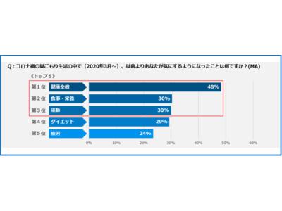 2022トレンド予測 スーパーフードランキング第5位「米ぬか」認知度8割、食べたことがない人8割