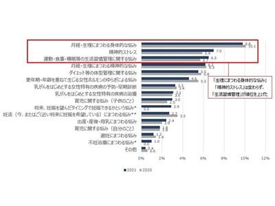 SOMPOひまわり生命 健康応援リサーチ「日本のFemtech(フェムテック)市場の可能性に関する調査」第2回