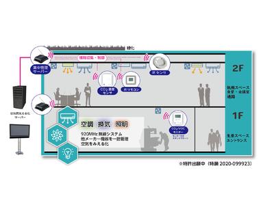 グローバル電子、感染防止に役立つスマートオフィスセンンサーシステムを公開