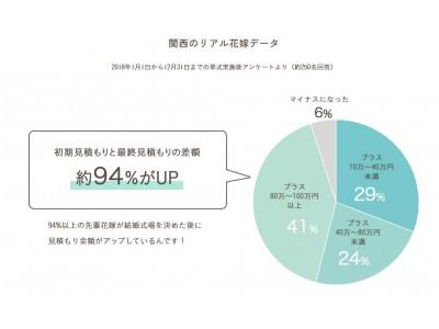94%の花嫁が経験!想定外の見積もりUP を「なし」へ! 関西結婚式場×レイウエディングがコラボして作った「ほぼ最終見積もり」のコラボプランが登場