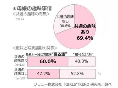 """母娘共通の趣味がある人は69.4%、そのうち一緒に写真撮影するのは6割/90.8%が母と仲良し!父との""""仲良し度""""は80.8%で増加/母になりたい年齢は「25歳」~「27歳」 理想は木下優樹菜さん"""