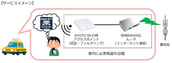 京都市域における地域BWA事業計画について 画像