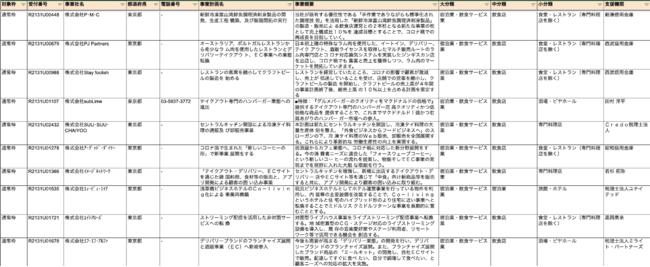 【第4次公募迫る!】最大1億円が交付される事業再構築補助金の公募が10月下旬より開始。