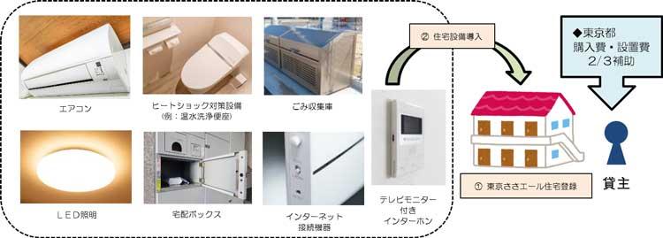 東京ささエール住宅(セーフティネット住宅)への住宅設備の導入を支援します 画像