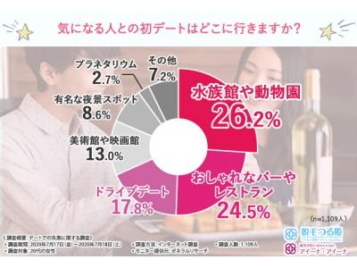 【気になる彼とどこにデートに行く?】約4割の女性がデートで失敗したことがあると判明!見えないところまで気を遣えてますか…?
